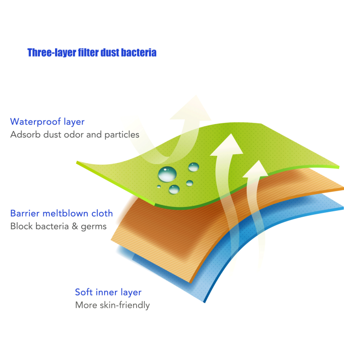 Three layer filter for a Type IIR face mask